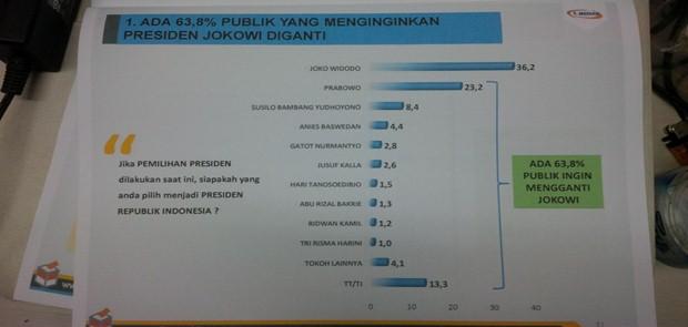 Survei: 63,8 % Publik Ingin Presiden Jokowi diganti