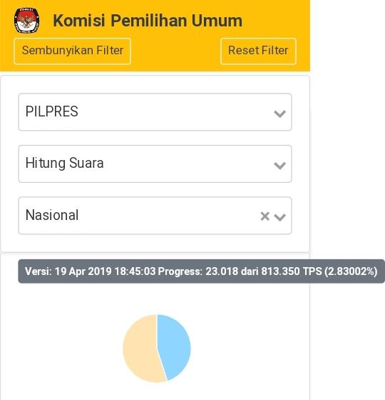 Dihitung Dari 23.018 TPS, Ini Hasil Sementara Real Count KPU