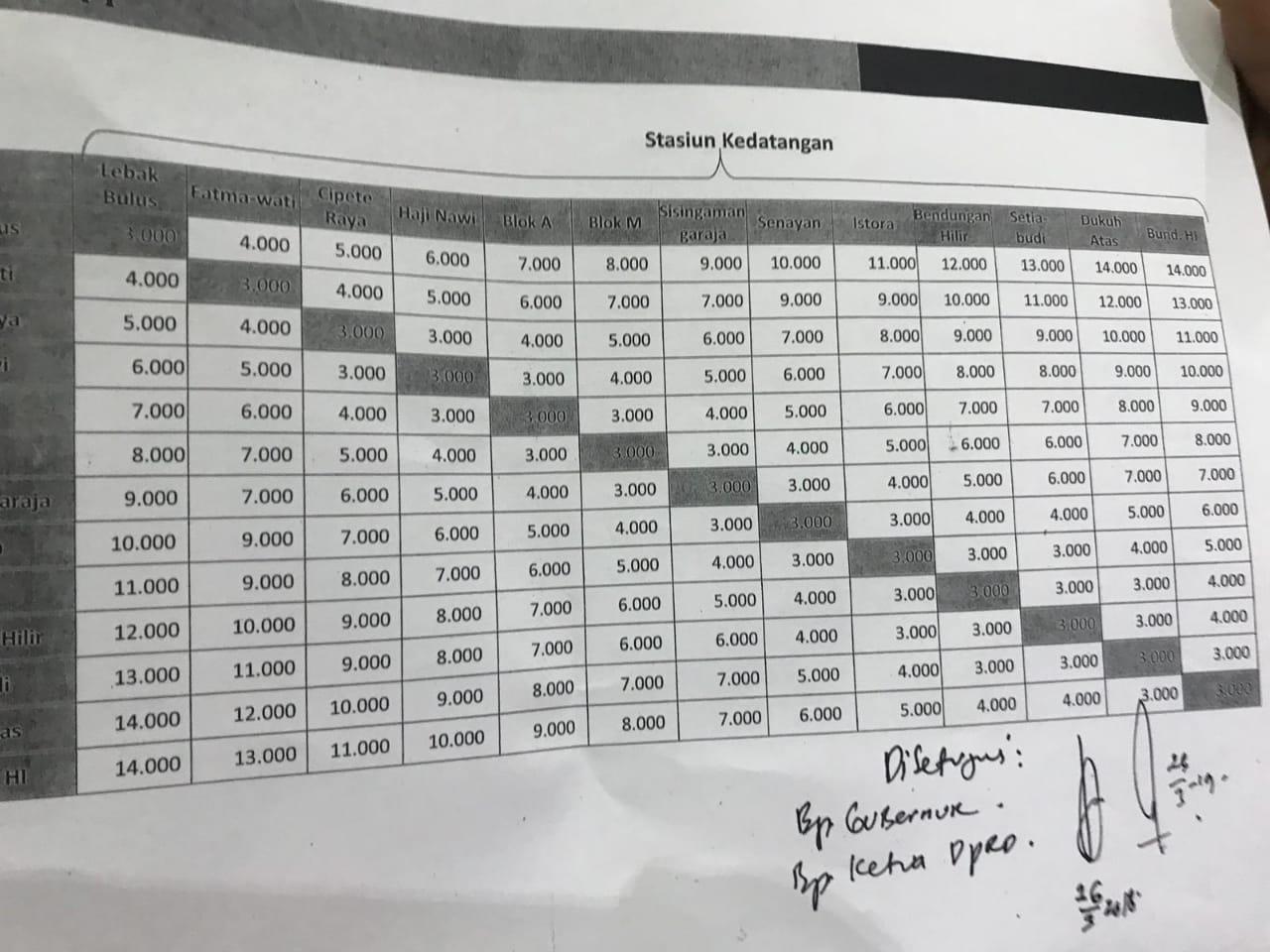 Tarif MRT Dirubah Rp 14.000, DPRD DKI Sebut Ada Kesalahpahaman