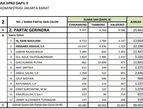 Lega Lolos ke Kebon Sirih, Rani Mauliani : Pemilu Kali Ini Sangat Berat