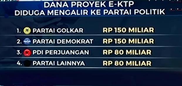 KPK Temukan Skema Pengendali Korupsi E-KTP Pada Anggota DPR Ini