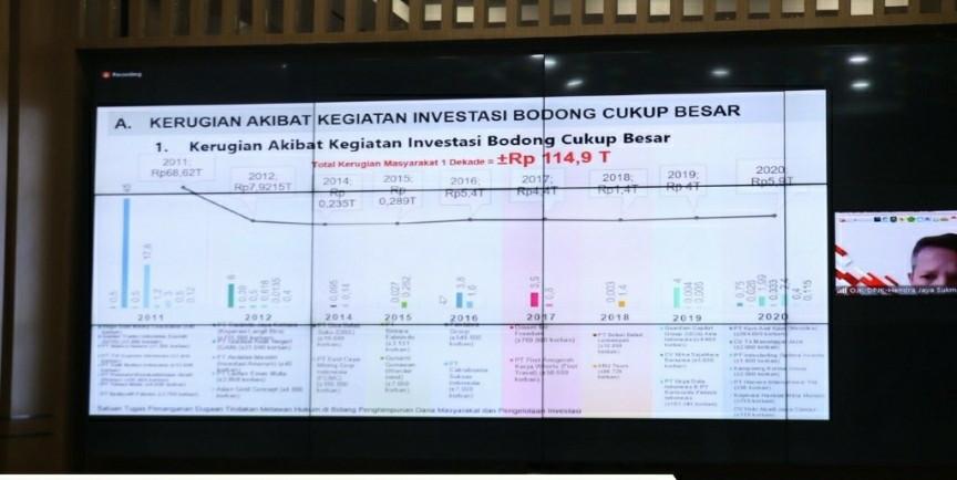Investasi Bodong & Pinjol Ilegal Makin Marak, Satgas Waspada Investasi Himbau Masyarakat Kenali 2L